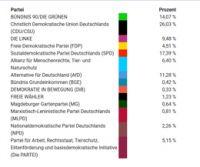 Ergebnisse fuer Sachsen-Anhalt U18-Wahl