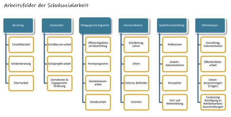 b_775_393_16777215_00_images_Schulsozialarbeit_arbeitsfelder-ssa.jpg
